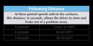 following distance